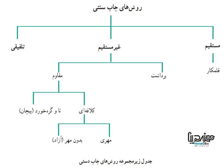 زیر مجموعه چاپ سنتی - یکی دیگر از هنرهای صنایع دستی اصفهان - هنر دیبا