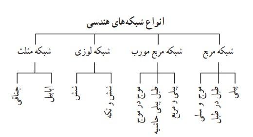 انواع شبکههای هندسی