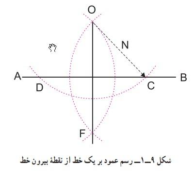 رسم عمود بر یک خط از نقطۀ بیرون خط