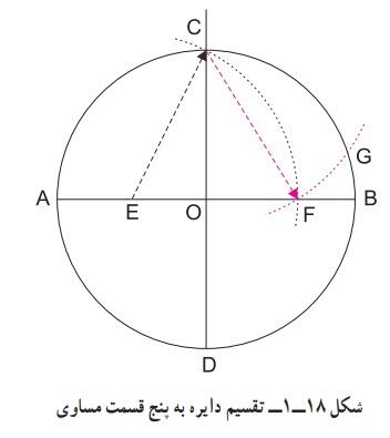 تقسیم دایره به پنج قسمت مساوی