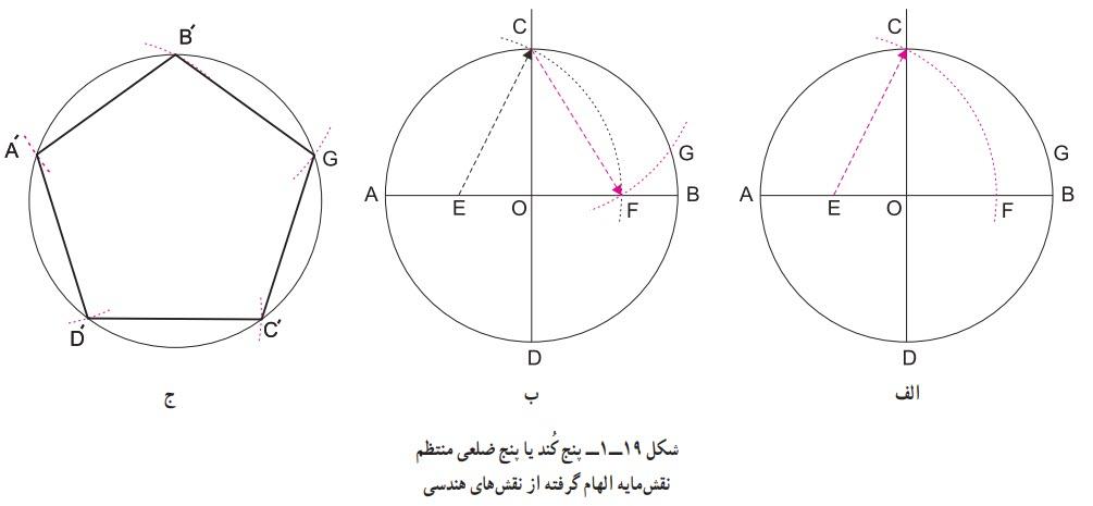 پنج کند یا پنج ضلعی منتظم نقشمایه الهام گرفته از نقشهای هندسی