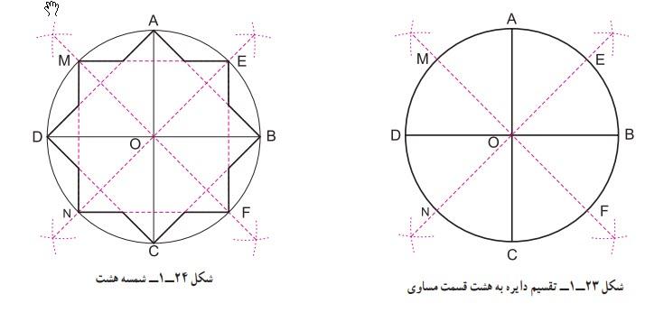 تقسیم دایره به هشت قسمت مساوی