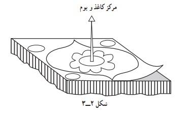 چسباندن طرح در کارگاه قلم زنی صنایع دستی